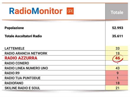 RADIO AZZURRA PRIMA IN CLASSIFICA!!!